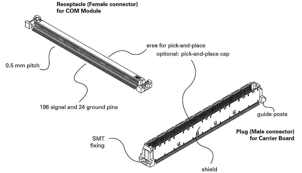 PICMG Steckverbinder Connector Skizze