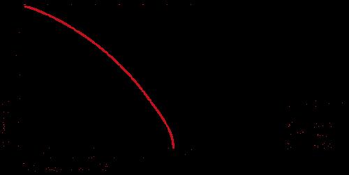 DIN Derating Diagramme DE D E F G.png