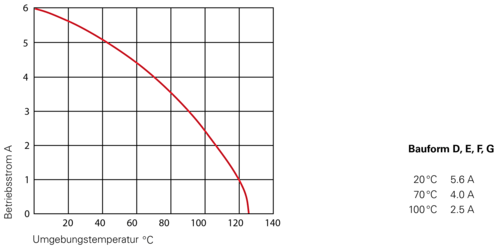 DIN Derating Diagramme DE D E F G