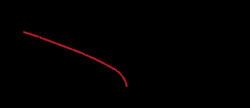 DIN Derating Diagramme DE B Q C R