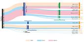 Sankey-Diagramme schlüsseln den Energieverbrauch anschaulich auf. Hier zu sehen am Beispiel des ept-Werkes in Augsburg.