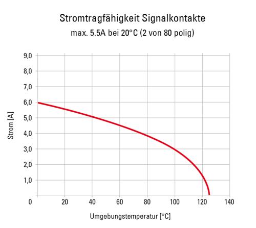 Zero8 Signalkontakte 2 von 80 Derating Diagram DE